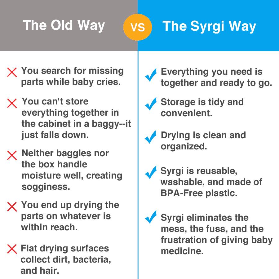 The Old Way vs The Syrgi Way