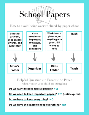 Infographic preview on how to manage all the papers that come home from school